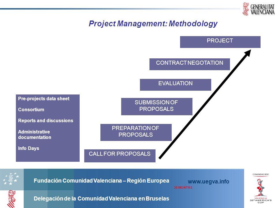 Fundación Comunidad Valenciana – Región Europea Delegación de la Comunidad Valenciana en Bruselas www.uegva.info Project Management: Methodology CALL