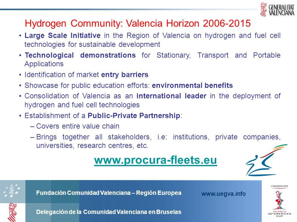 Fundación Comunidad Valenciana – Región Europea Delegación de la Comunidad Valenciana en Bruselas www.uegva.info Hydrogen Community: Valencia Horizon