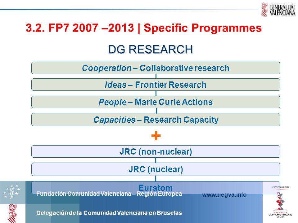 Fundación Comunidad Valenciana – Región Europea Delegación de la Comunidad Valenciana en Bruselas www.uegva.info + Ideas – Frontier Research Capacitie