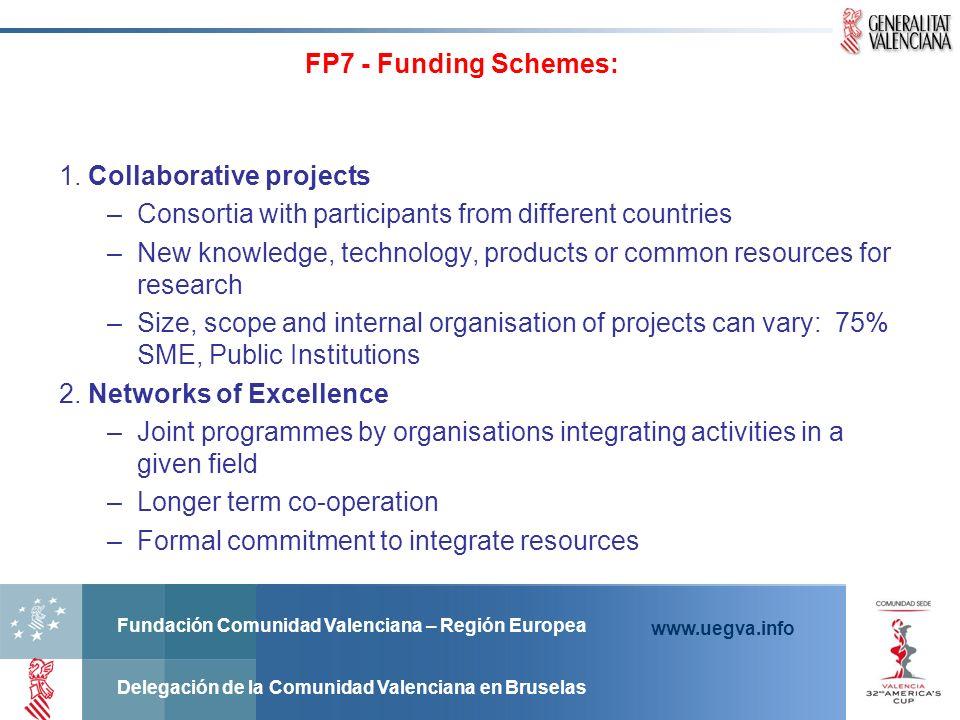 Fundación Comunidad Valenciana – Región Europea Delegación de la Comunidad Valenciana en Bruselas www.uegva.info FP7 - Funding Schemes: 1. Collaborati