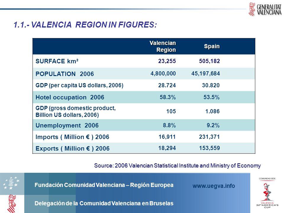 Fundación Comunidad Valenciana – Región Europea Delegación de la Comunidad Valenciana en Bruselas www.uegva.info 1.1.- VALENCIA REGION IN FIGURES: Sou
