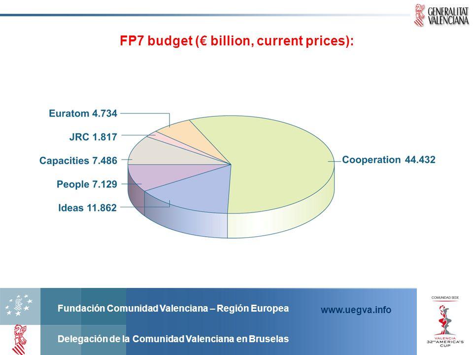 Fundación Comunidad Valenciana – Región Europea Delegación de la Comunidad Valenciana en Bruselas www.uegva.info FP7 budget ( billion, current prices)