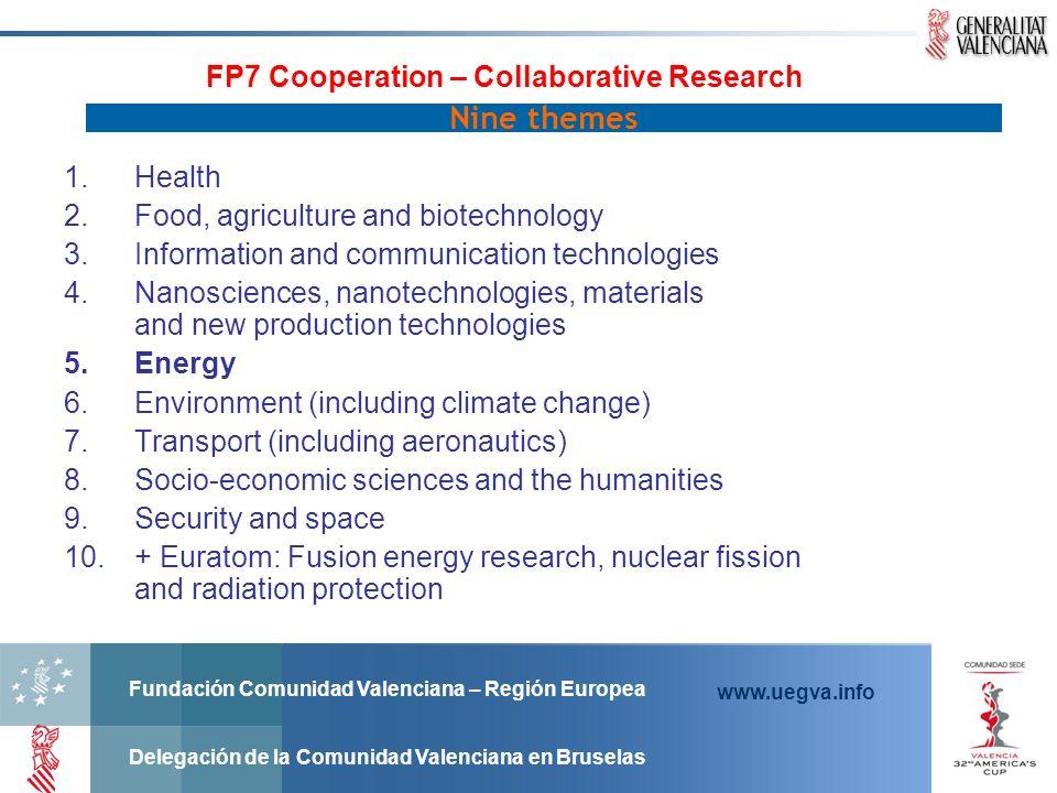 Fundación Comunidad Valenciana – Región Europea Delegación de la Comunidad Valenciana en Bruselas www.uegva.info FP7 Cooperation – Collaborative Resea