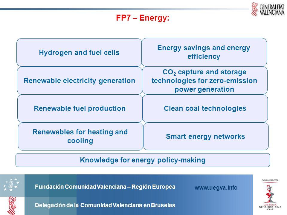 Fundación Comunidad Valenciana – Región Europea Delegación de la Comunidad Valenciana en Bruselas www.uegva.info FP7 – Energy: Hydrogen and fuel cells