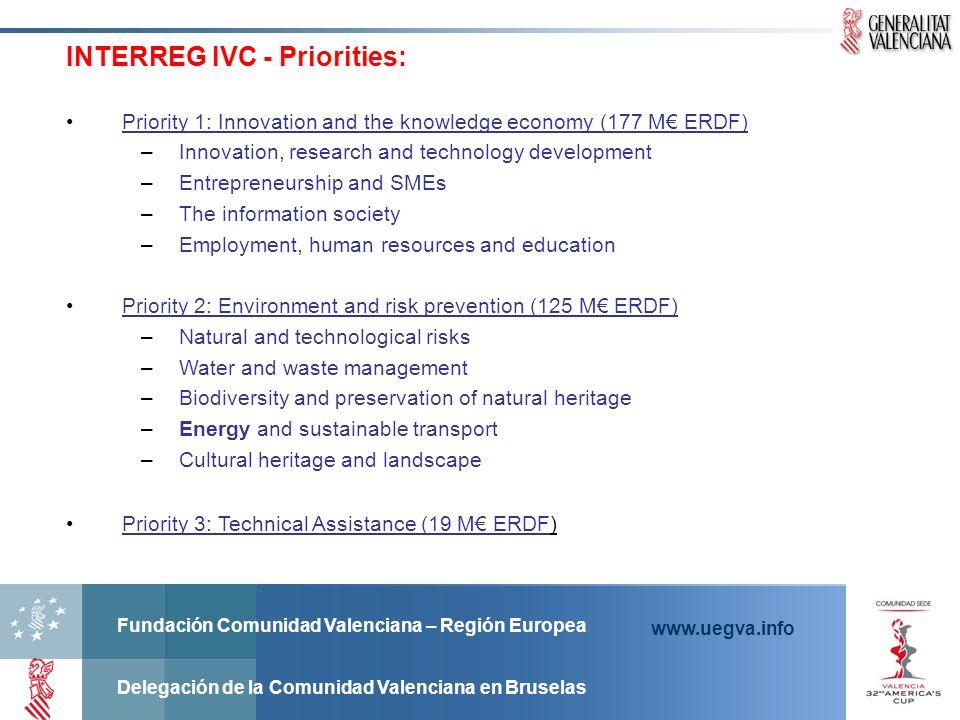 Fundación Comunidad Valenciana – Región Europea Delegación de la Comunidad Valenciana en Bruselas www.uegva.info Priority 1: Innovation and the knowle