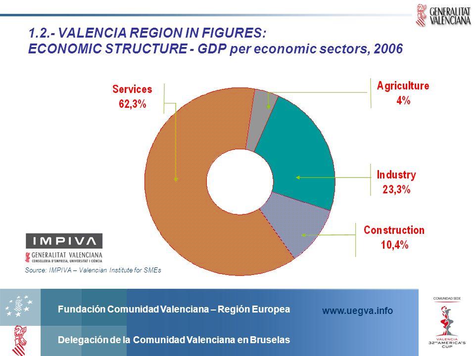 Fundación Comunidad Valenciana – Región Europea Delegación de la Comunidad Valenciana en Bruselas www.uegva.info 1.2.- VALENCIA REGION IN FIGURES: ECO