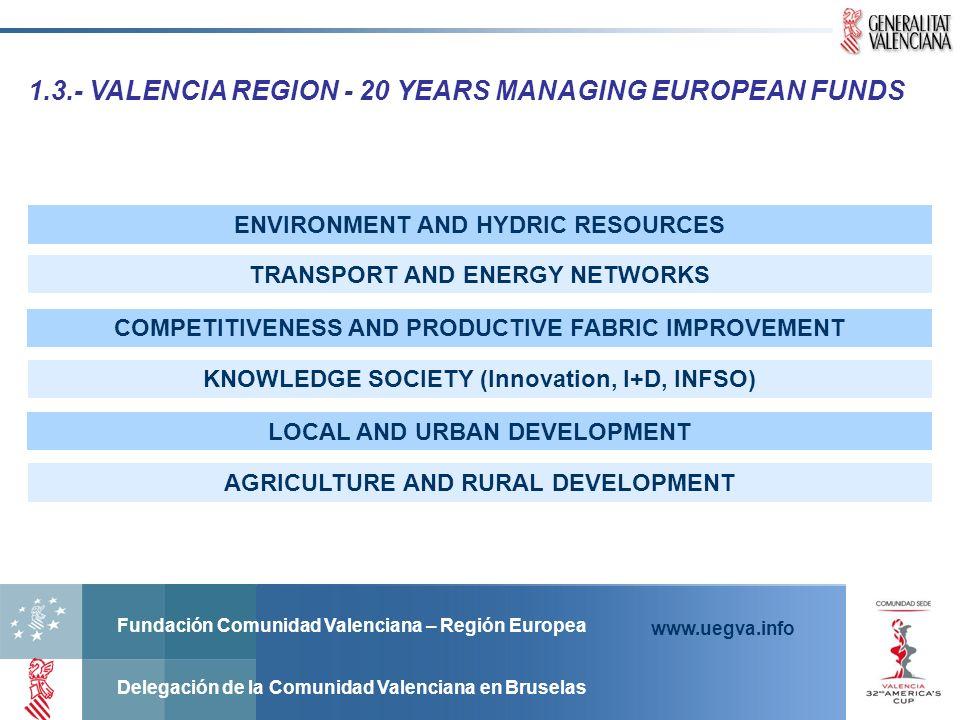 Fundación Comunidad Valenciana – Región Europea Delegación de la Comunidad Valenciana en Bruselas www.uegva.info 2.1.