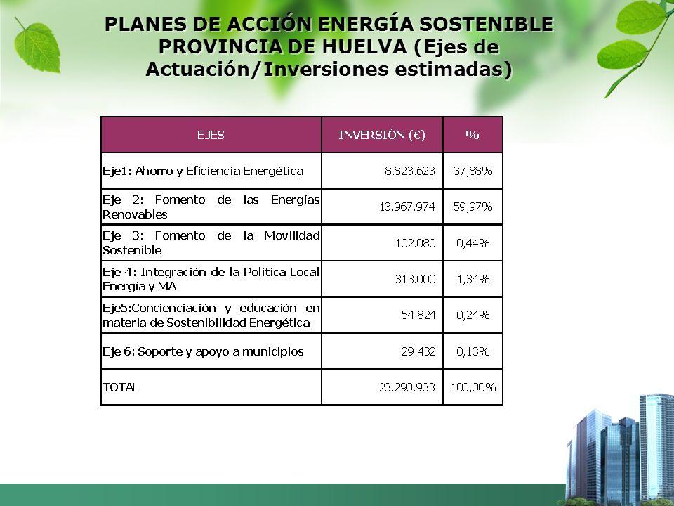 PLANES DE ACCIÓN ENERGÍA SOSTENIBLE PROVINCIA DE HUELVA (Ejes de Actuación/Inversiones estimadas)