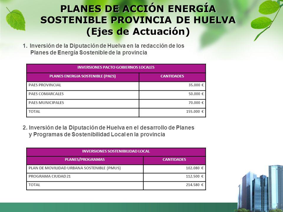 PLANES DE ACCIÓN ENERGÍA SOSTENIBLE PROVINCIA DE HUELVA (Ejes de Actuación) 1.Inversión de la Diputación de Huelva en la redacción de los Planes de Energía Sostenible de la provincia INVERSIONES PACTO GOBIERNOS LOCALES PLANES ENERGIA SOSTENIBLE (PAES)CANTIDADES PAES PROVINCIAL 35.000 PAES COMARCALES 50.000 PAES MUNICIPALES 70.000 TOTAL155.000 2.