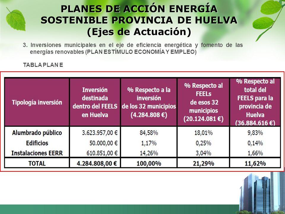 PLANES DE ACCIÓN ENERGÍA SOSTENIBLE PROVINCIA DE HUELVA (Ejes de Actuación) 3.