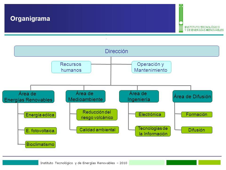 Instituto Tecnológico y de Energías Renovables – 2010 INSTITUTO TECNOLÓGICO Y DE ENERGÍAS RENOVABLES Organigrama Dirección Área de Energías Renovables