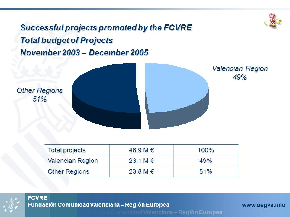 Fundación Comunidad Valenciana – Región Europea FCVRE Fundación Comunidad Valenciana – Región Europea www.uegva.info Successful projects promoted by the FCVRE Total budget of Projects November 2003 – December 2005 Total projects 46.9 M 46.9 M 100% Valencian Region 23.1 M 23.1 M 49% Other Regions 23.8 M 23.8 M 51% Valencian Region 49% Other Regions 51%
