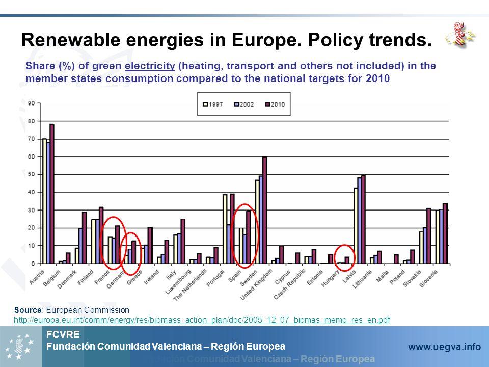 Fundación Comunidad Valenciana – Región Europea FCVRE Fundación Comunidad Valenciana – Región Europea www.uegva.info Legislation: Source: European Commission http://europa.eu.int/comm/energy/res/legislation/share_res_eu_en.htm EC actions in the field of renewable energy