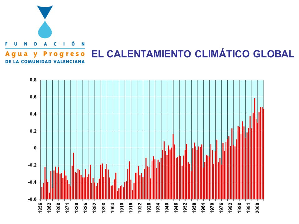 EL CALENTAMIENTO CLIMÁTICO GLOBAL