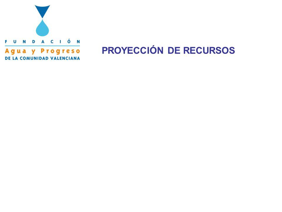 PROYECCIÓN DE RECURSOS