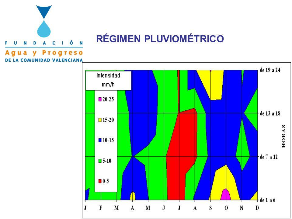 E = 73 mm Recursos hídricos anuales = 3.160 Hm3