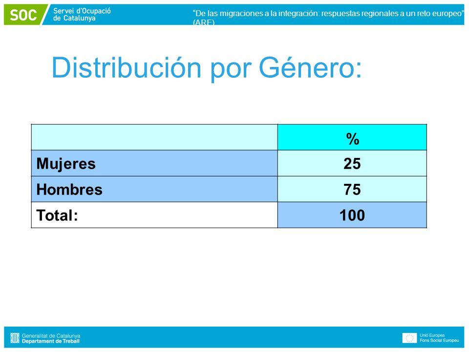 Distribución por Género: % Mujeres25 Hombres75 Total:100 De las migraciones a la integración: respuestas regionales a un reto europeo (ARE)