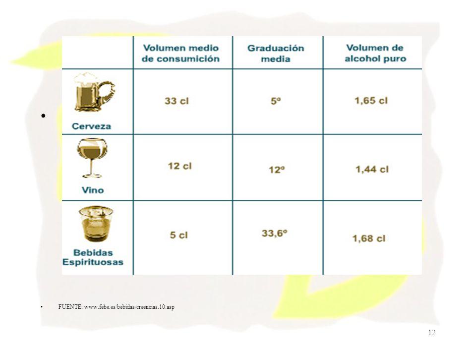 12 FUENTE: www.febe.es/bebidas/creencias.10.asp