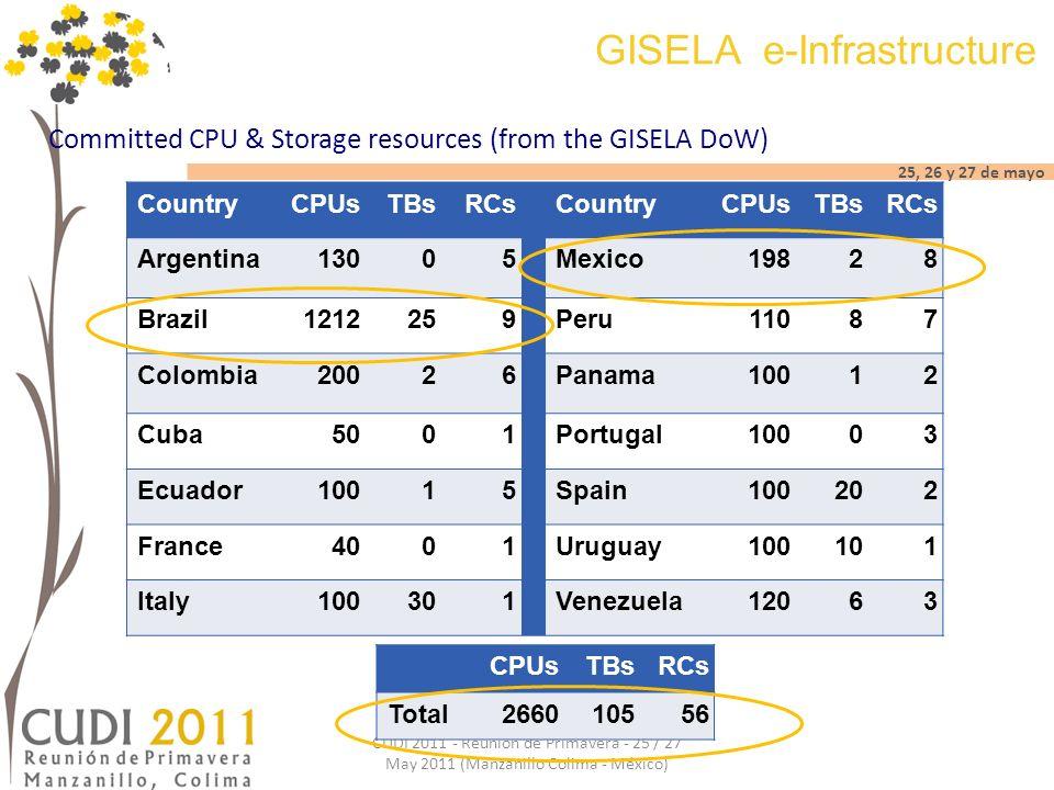 25, 26 y 27 de mayo CUDI 2011 - Reunión de Primavera - 25 / 27 May 2011 (Manzanillo Colima - México) GISELA e-Infrastructure Committed CPU & Storage r