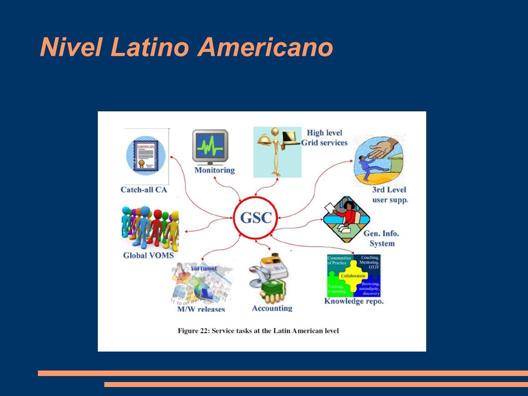 Nivel Latino Americano