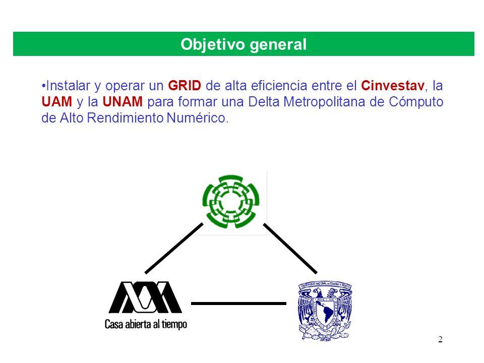 2 Objetivo general Instalar y operar un GRID de alta eficiencia entre el Cinvestav, la UAM y la UNAM para formar una Delta Metropolitana de Cómputo de Alto Rendimiento Numérico.