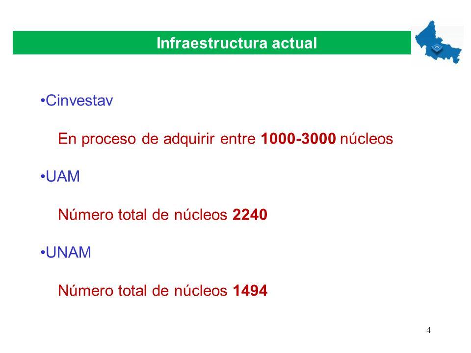 4 Infraestructura actual Cinvestav En proceso de adquirir entre 1000-3000 núcleos UAM Número total de núcleos 2240 UNAM Número total de núcleos 1494