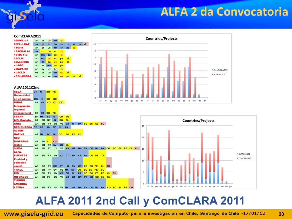 www.gisela-grid.eu ALFA 2011 2nd Call y ComCLARA 2011 ALFA 2 da Convocatoria 20 Capacidades de Cómputo para la investigación en Chile, Santiago de Chile -17/01/12