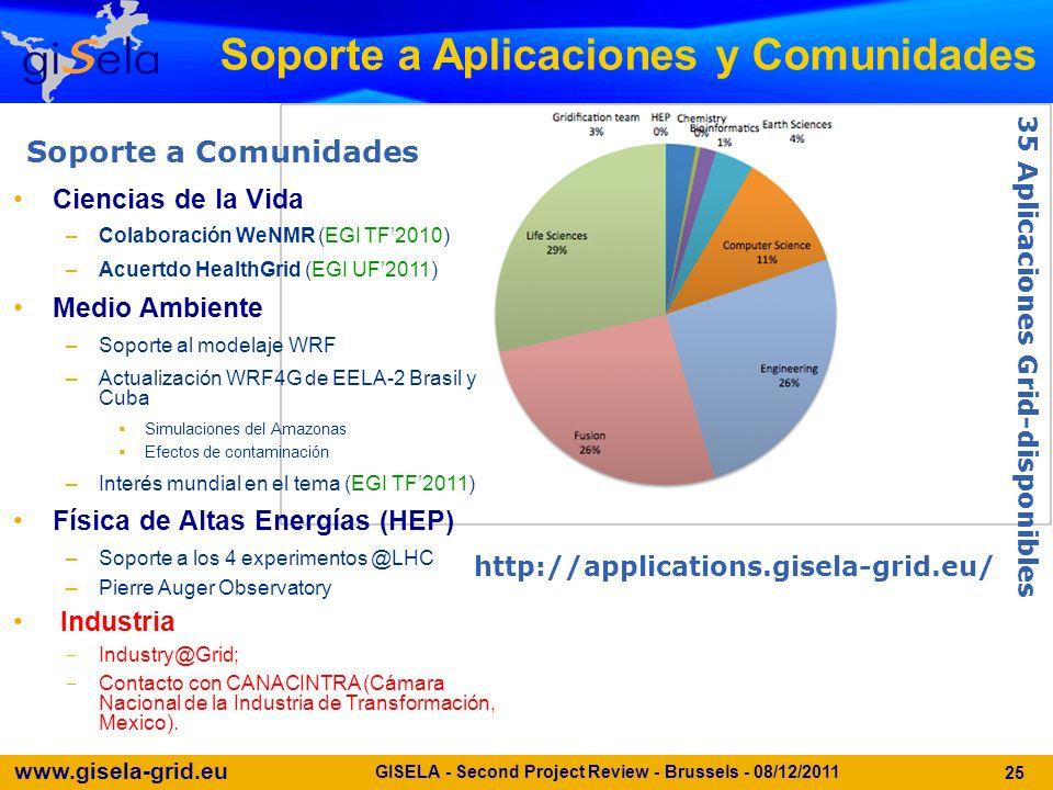 www.gisela-grid.eu GISELA - Second Project Review - Brussels - 08/12/2011 25 Soporte a Aplicaciones y Comunidades Ciencias de la Vida –Colaboración WeNMR (EGI TF2010) –Acuertdo HealthGrid (EGI UF2011) Medio Ambiente –Soporte al modelaje WRF –Actualización WRF4G de EELA-2 Brasil y Cuba Simulaciones del Amazonas Efectos de contaminación –Interés mundial en el tema (EGI TF2011) Física de Altas Energías (HEP) –Soporte a los 4 experimentos @LHC –Pierre Auger Observatory Industria Industry@Grid; Contacto con CANACINTRA (Cámara Nacional de la Industria de Transformación, Mexico).
