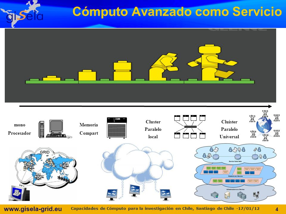 www.gisela-grid.eu Cómputo Avanzado como Servicio 4 mono Procesador Memoria Compart 2100 Cluster Paralelo local 2100 Cluister Paralelo Universal Capacidades de Cómputo para la investigación en Chile, Santiago de Chile -17/01/12