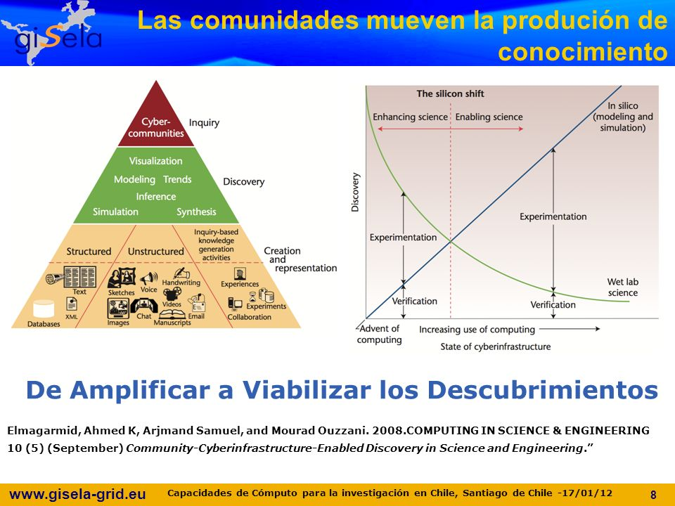 www.gisela-grid.eu No es nada nuevo en las redes avanzadas 29 Capacidades de Cómputo para la investigación en Chile, Santiago de Chile -17/01/12