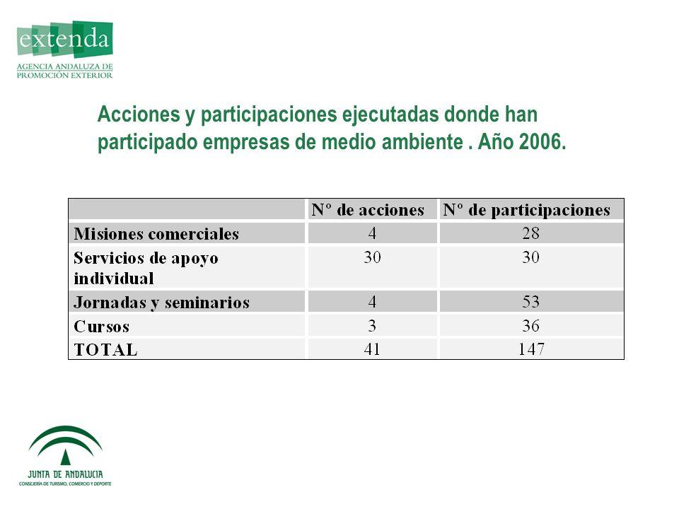 Acciones y participaciones ejecutadas donde han participado empresas de medio ambiente. Año 2006.