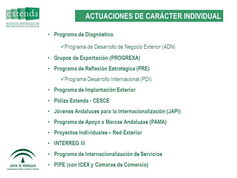 Programa de Diagnóstico Programa de Desarrollo de Negocio Exterior (ADN) Grupos de Exportación (PROGREXA) Programa de Reflexión Estratégica (PRE) Programa Desarrollo Internacional (PDI) Programa de Implantación Exterior Póliza Extenda - CESCE Jóvenes Andaluces para la Internacionalización (JAPI) Programa de Apoyo a Marcas Andaluzas (PAMA) Proyectos Individuales – Red Exterior INTERREG III Programa de Internacionalización de Servicios PIPE (con ICEX y Cámaras de Comercio) ACTUACIONES DE CARÁCTER INDIVIDUAL