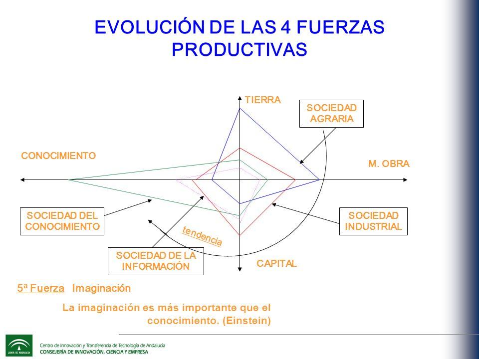 EVOLUCIÓN DE LAS 4 FUERZAS PRODUCTIVAS TIERRA SOCIEDAD AGRARIA M.