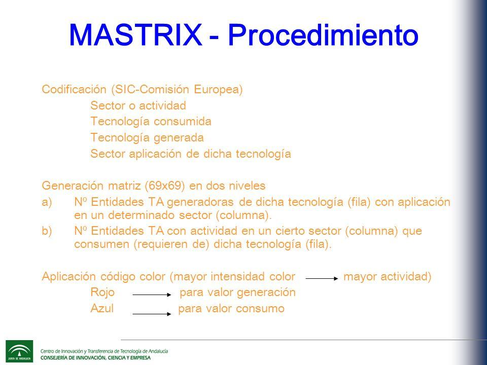 MASTRIX - Procedimiento Codificación (SIC-Comisión Europea) Sector o actividad Tecnología consumida Tecnología generada Sector aplicación de dicha tecnología Generación matriz (69x69) en dos niveles a)Nº Entidades TA generadoras de dicha tecnología (fila) con aplicación en un determinado sector (columna).