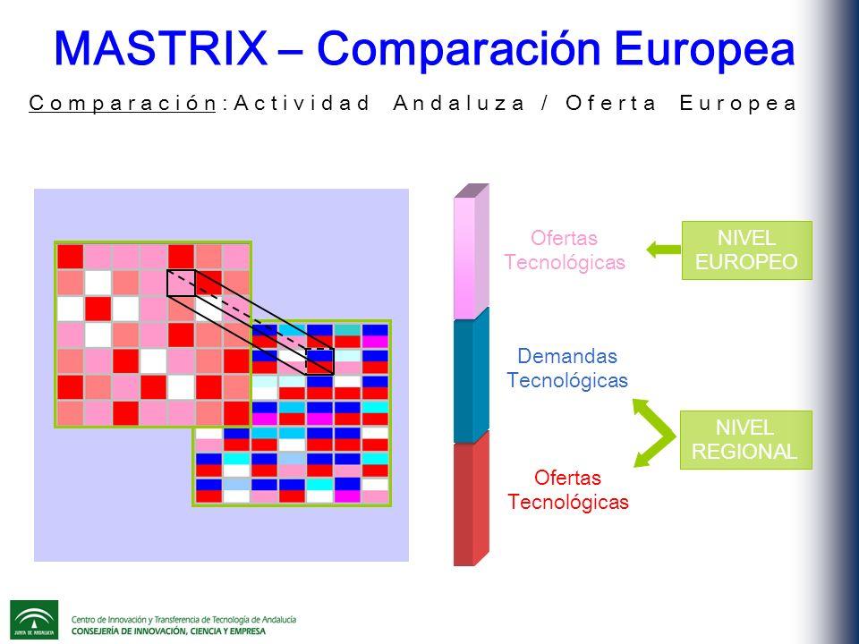 MASTRIX – Comparación Europea C o m p a r a c i ó n : A c t i v i d a d A n d a l u z a / O f e r t a E u r o p e a NIVEL EUROPEO NIVEL REGIONAL Ofertas Tecnológicas Demandas Tecnológicas