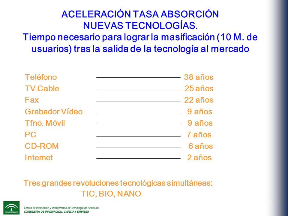 ACELERACIÓN TASA ABSORCIÓN NUEVAS TECNOLOGÍAS.Tiempo necesario para lograr la masificación (10 M.