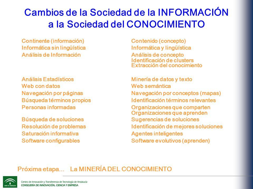 Cambios de la Sociedad de la INFORMACIÓN a la Sociedad del CONOCIMIENTO Continente (información) Informática sin lingüística Análisis de Información Análisis Estadísticos Web con datos Navegación por páginas Búsqueda términos propios Personas informadas Búsqueda de soluciones Resolución de problemas Saturación informativa Software configurables Contenido (concepto) Informática y lingüística Análisis de concepto Identificación de clusters Extracción del conocimiento Minería de datos y texto Web semántica Navegación por conceptos (mapas) Identificación términos relevantes Organizaciones que comparten Organizaciones que aprenden Sugerencias de soluciones Identificación de mejores soluciones Agentes inteligentes Software evolutivos (aprenden) La MINERÍA DEL CONOCIMIENTO Próxima etapa...