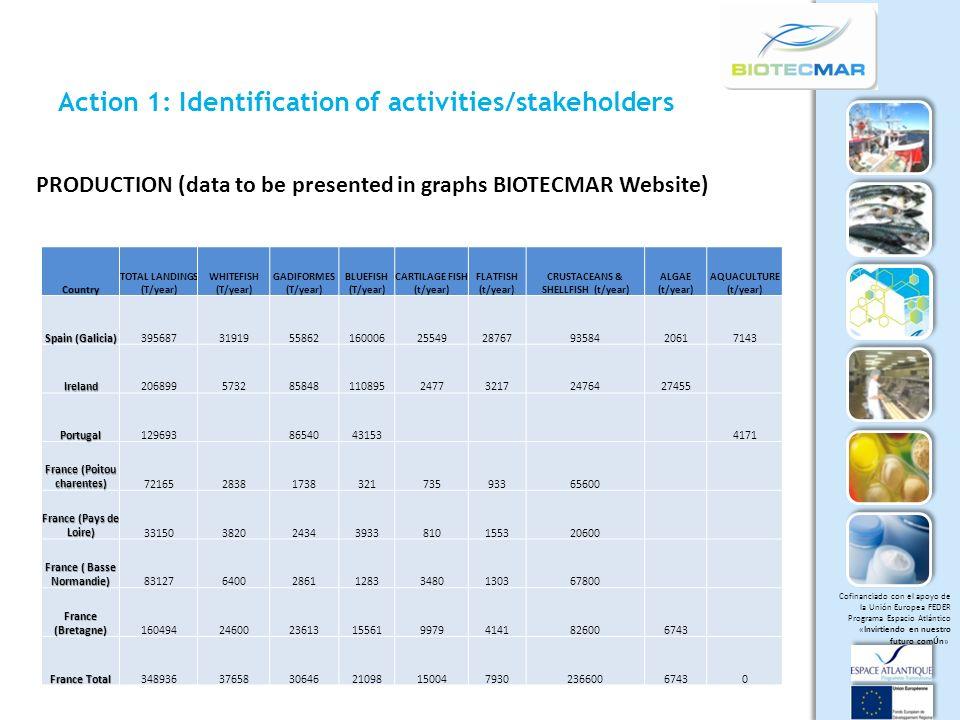 Cofinanciado con el apoyo de la Unión Europea FEDER Programa Espacio Atlántico «Invirtiendo en nuestro futuro comÚn» Action 1: Identification of activities/stakeholders SUBPRODUCTS (data to be presented in graphs BIOTECMAR Website) Country DISCARDSSUBP.