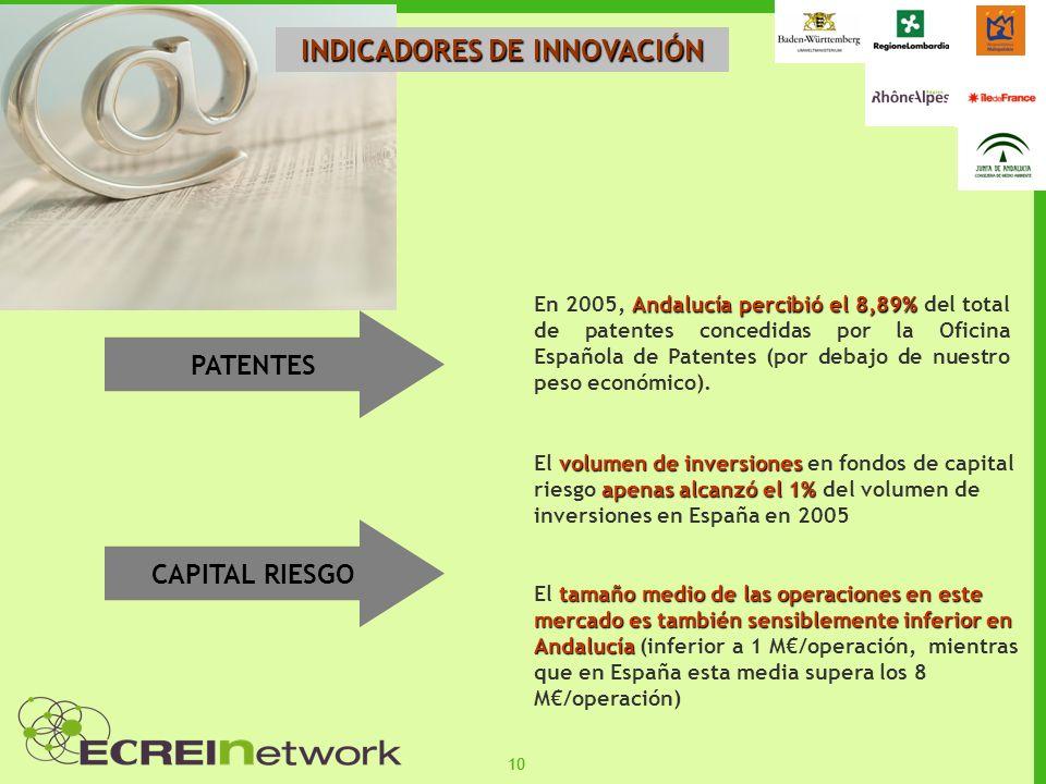 10 INDICADORES DE INNOVACIÓN Andalucía percibió el 8,89% En 2005, Andalucía percibió el 8,89% del total de patentes concedidas por la Oficina Española