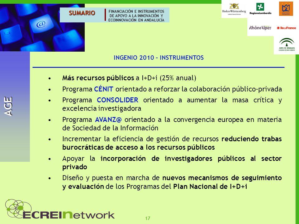 17 SUMARIO FINANCIACIÓN E INSTRUMENTOS DE APOYO A LA INNOVACIÓN Y ECOINNOVACIÓN EN ANDALUCÍA AGE INGENIO 2010 - INSTRUMENTOS Más recursos públicos a I