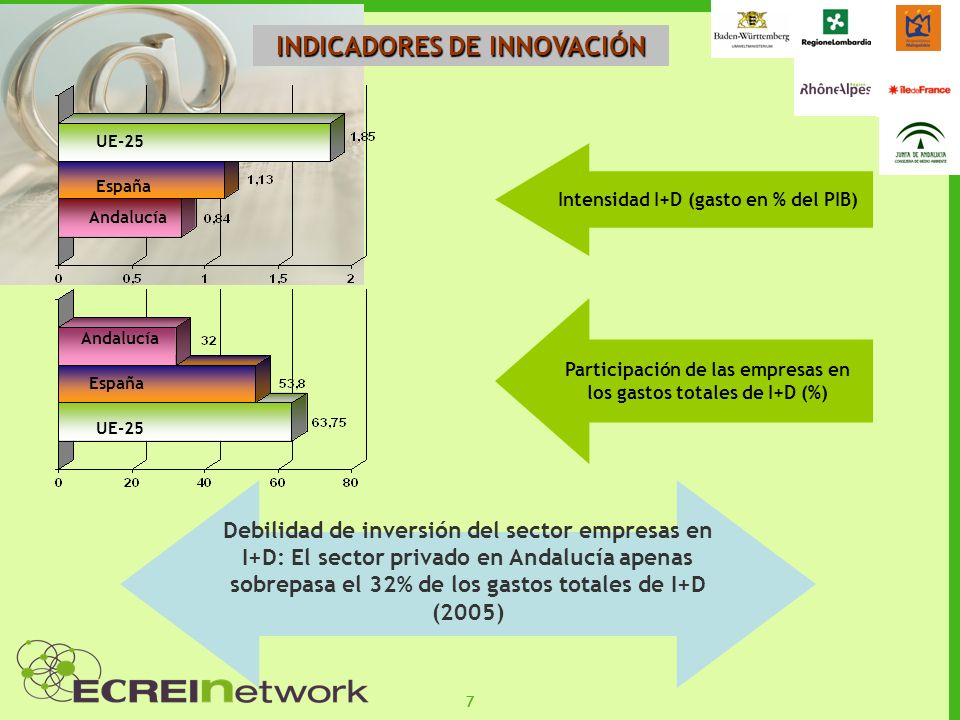 77 INDICADORES DE INNOVACIÓN Intensidad I+D (gasto en % del PIB) UE-25 España Andalucía Participación de las empresas en los gastos totales de I+D (%)