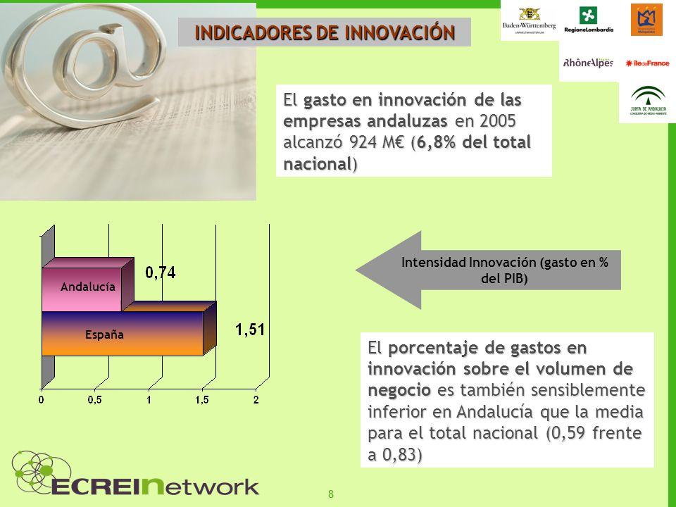 88 INDICADORES DE INNOVACIÓN El gasto en innovación de las empresas andaluzas en 2005 alcanzó 924 M (6,8% del total nacional) Andalucía España El porc