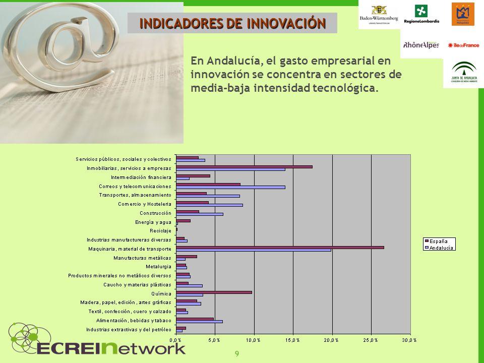 10 INDICADORES DE INNOVACIÓN Andalucía percibió el 8,89% En 2005, Andalucía percibió el 8,89% del total de patentes concedidas por la Oficina Española de Patentes (por debajo de nuestro peso económico).