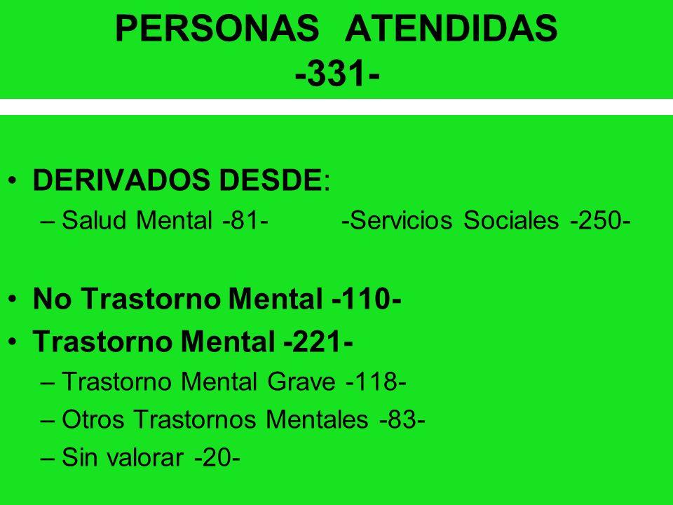 PERSONAS ATENDIDAS -331- DERIVADOS DESDE: –Salud Mental -81- -Servicios Sociales -250- No Trastorno Mental -110- Trastorno Mental -221- –Trastorno Men