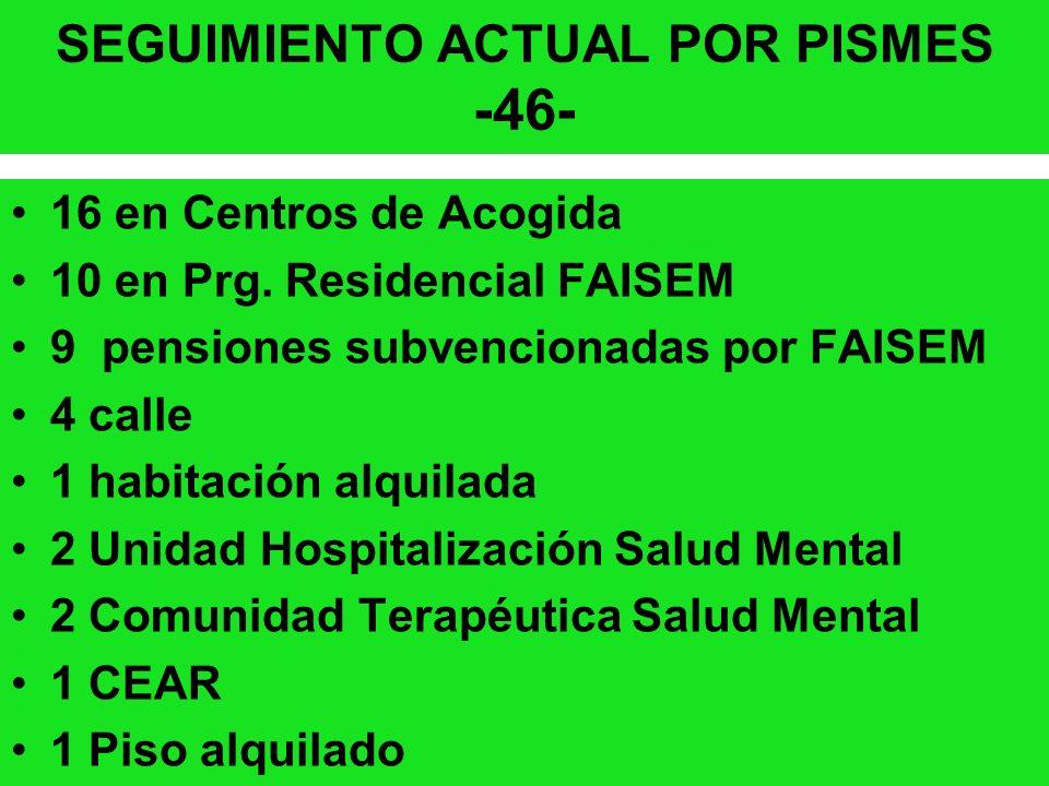 SEGUIMIENTO ACTUAL POR PISMES -46- 16 en Centros de Acogida 10 en Prg. Residencial FAISEM 9 pensiones subvencionadas por FAISEM 4 calle 1 habitación a