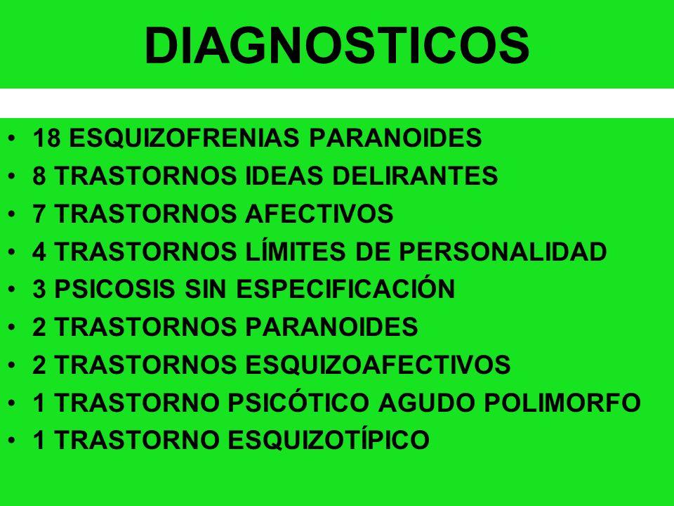 DIAGNOSTICOS 18 ESQUIZOFRENIAS PARANOIDES 8 TRASTORNOS IDEAS DELIRANTES 7 TRASTORNOS AFECTIVOS 4 TRASTORNOS LÍMITES DE PERSONALIDAD 3 PSICOSIS SIN ESP