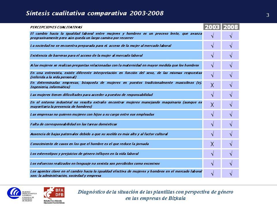 4 Diagnóstico de la situación de las plantillas con perspectiva de género en las empresas de Bizkaia Principales conclusiones 2003-2008 En 2003-2008, como aspecto positivo destaca una disminución de la brecha de género en la tasa de actividad pasando de un -22,9 en 2003 a un -17,7 en 2008.