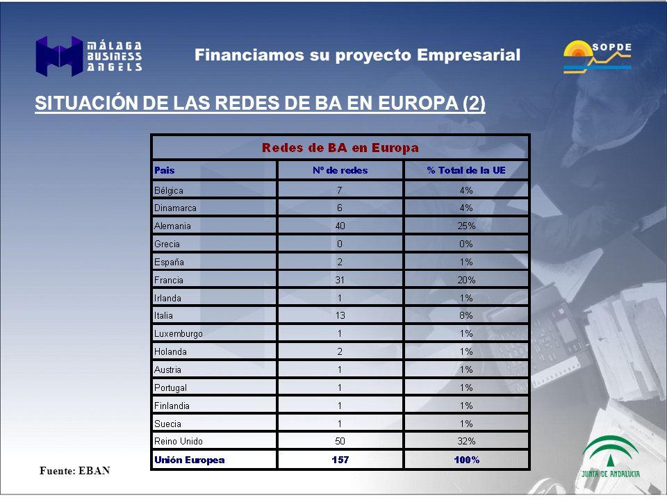 SITUACIÓN DE LAS REDES DE BA EN EUROPA (2) Fuente: EBAN