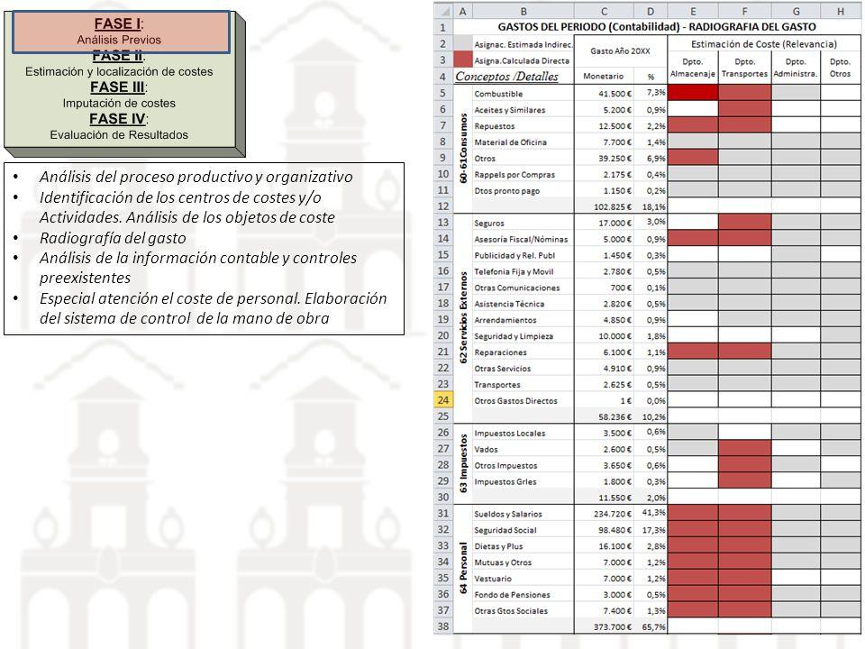 Análisis del proceso productivo y organizativo Identificación de los centros de costes y/o Actividades. Análisis de los objetos de coste Radiografía d