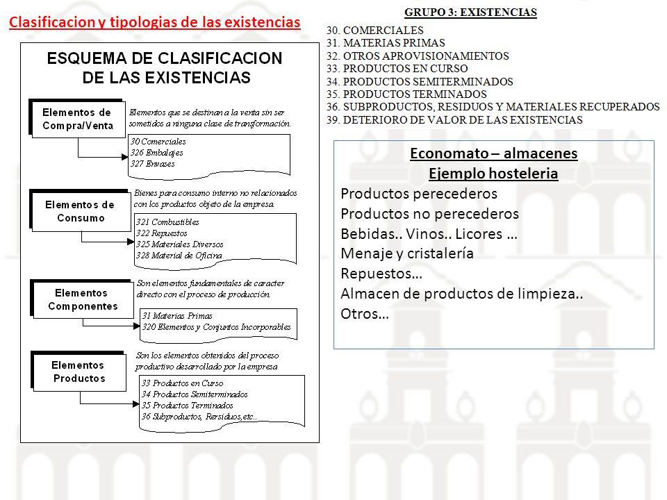 Clasificacion y tipologias de las existencias Economato – almacenes Ejemplo hosteleria Productos perecederos Productos no perecederos Bebidas.. Vinos.
